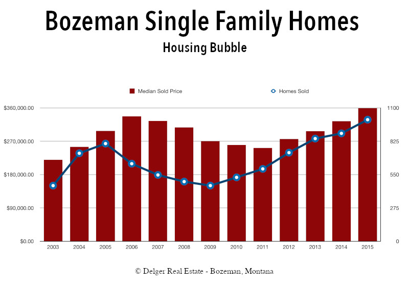 Bozeman Single Family Homes Housing Bubble