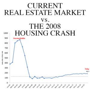 Current Real Estate Market vs. 2008 Housing Crash