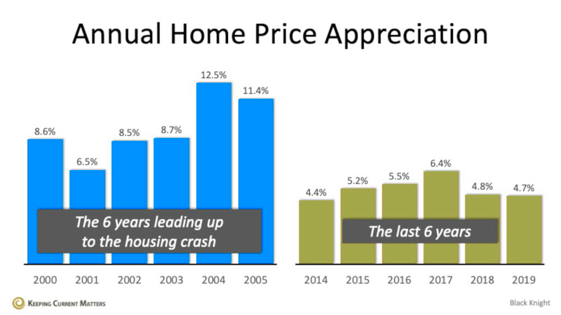 Home Price Appreciation Comparison