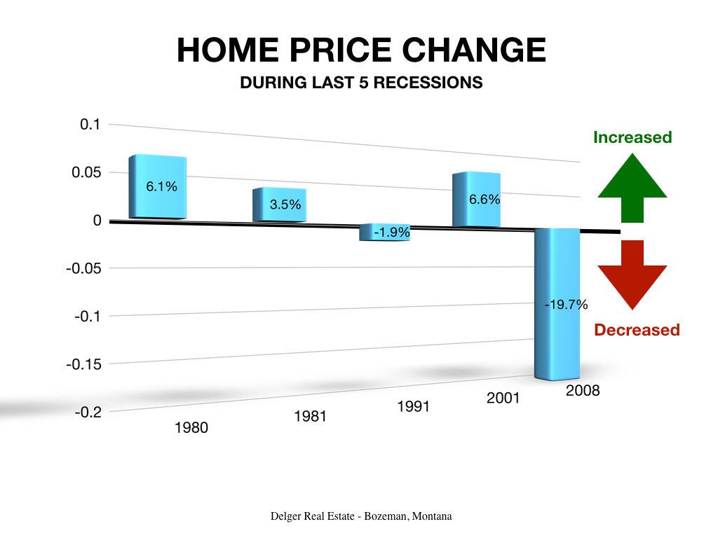 Home Price Change Last 5 Recessions