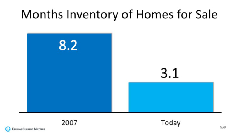 Months Supply of Homes Comparison