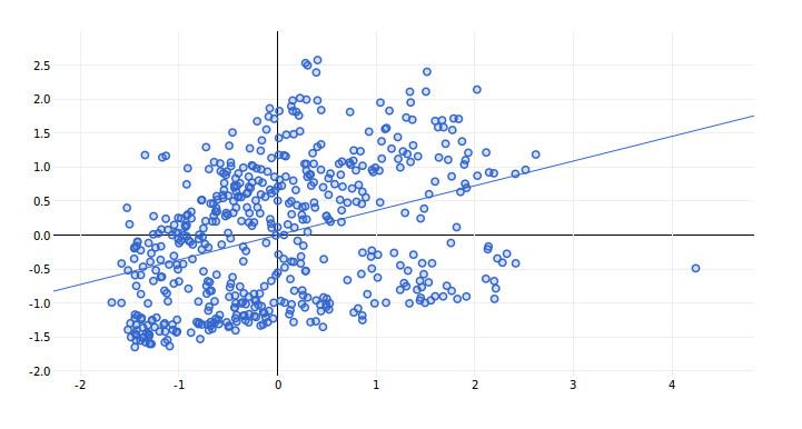Real Estate Data Analysis